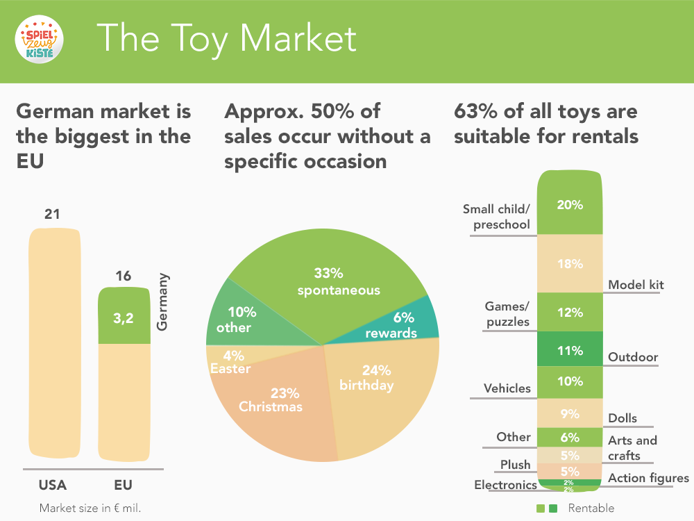 The Toy Market