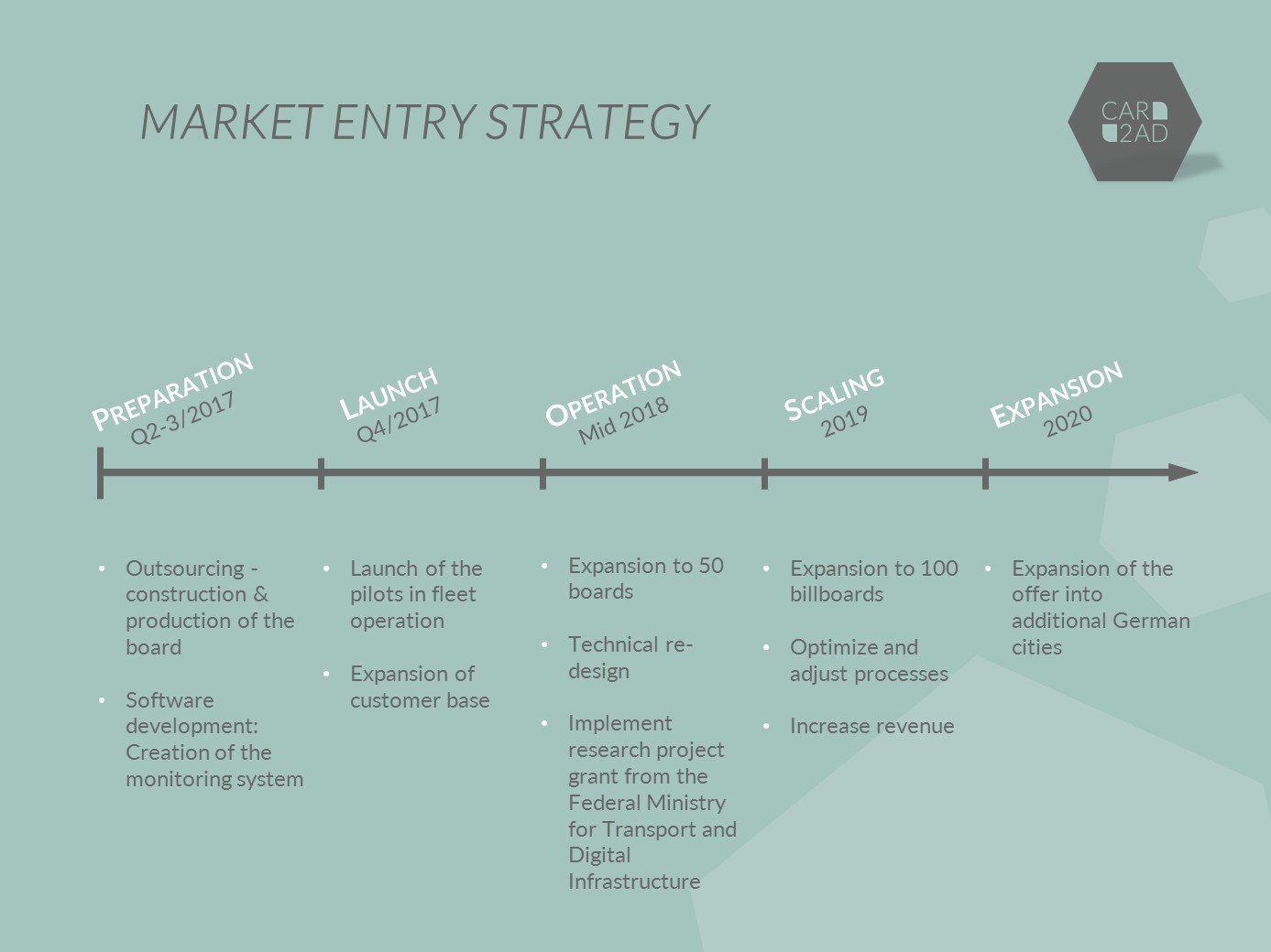 Market Entry Strategy - CAR2AD