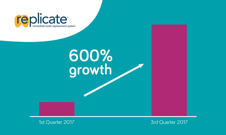 Revenue growth Q3