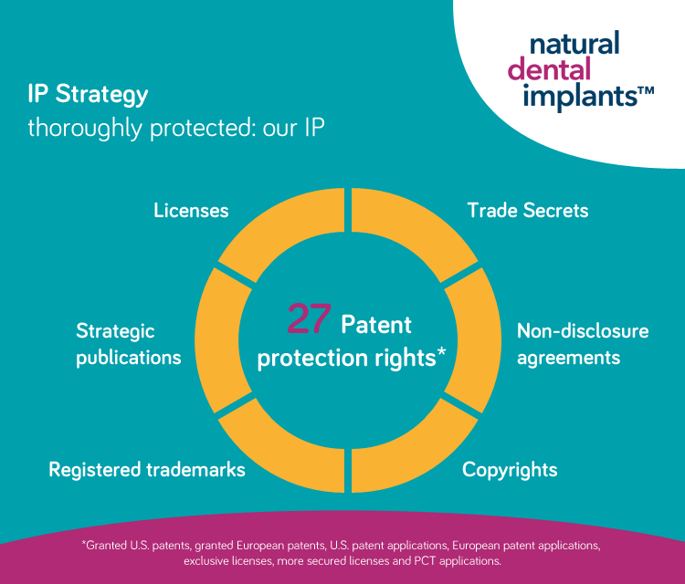 IP Strategy Natural Dental Implants