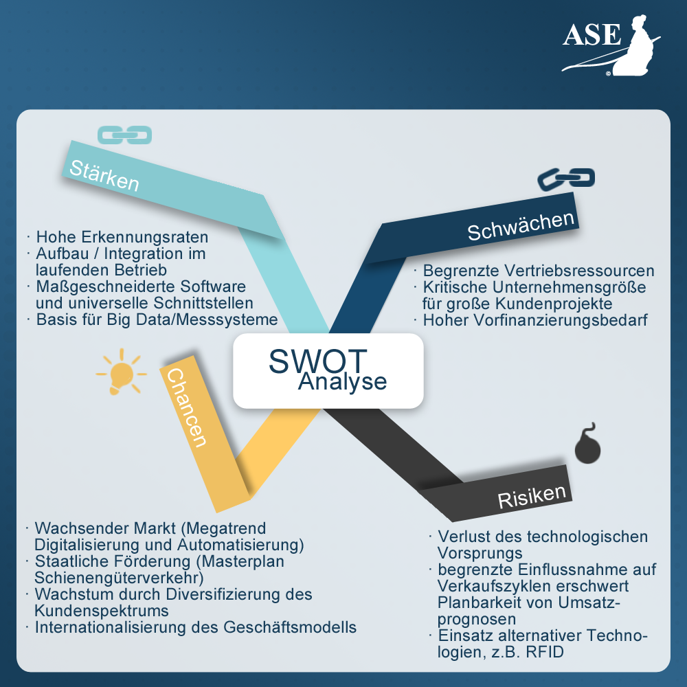 ASE - SWOT Analyse