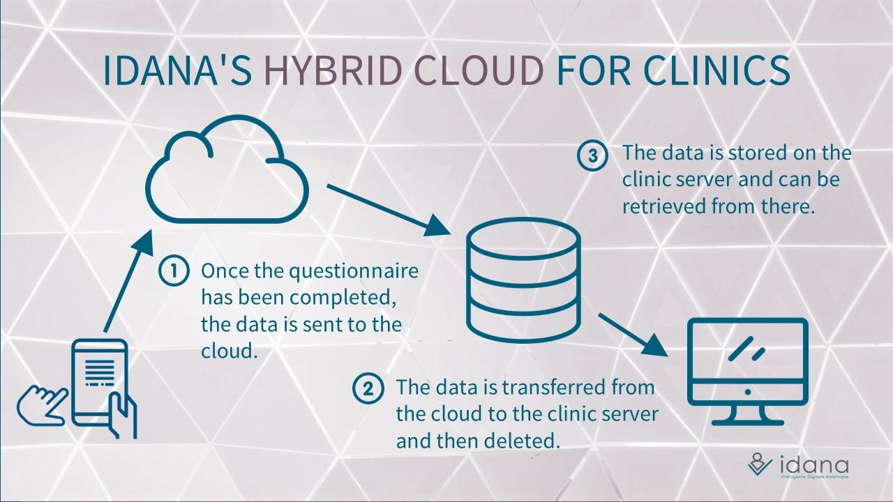 Idana - hybrid cloud