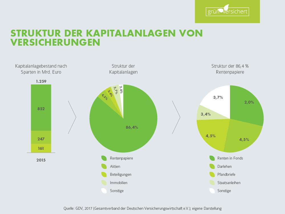 Struktur der Kapitalanlagen