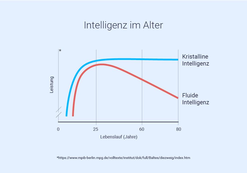 Nepos - Intelligenz im Alter
