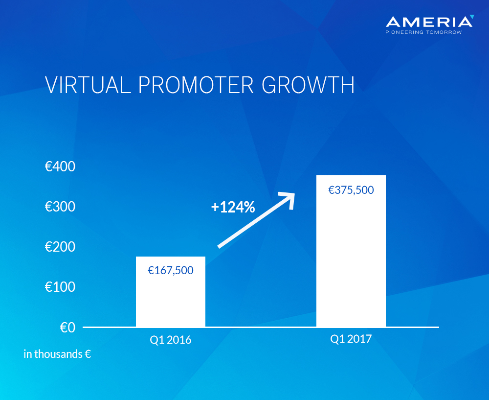 Virtual Promoter Growth