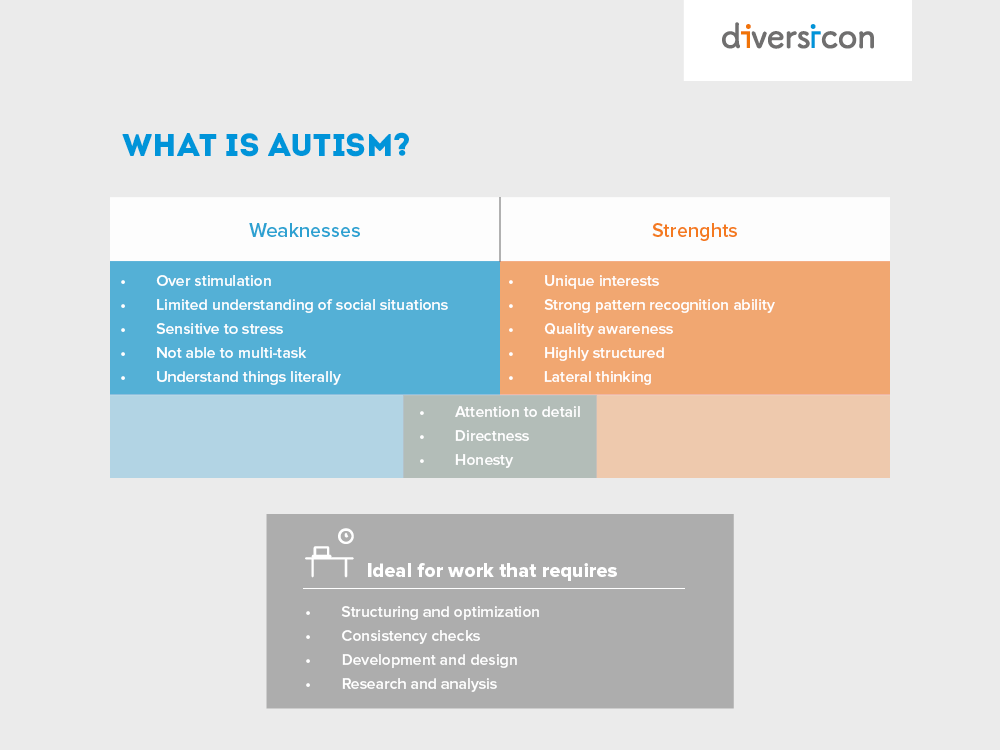 Meaning of Autism