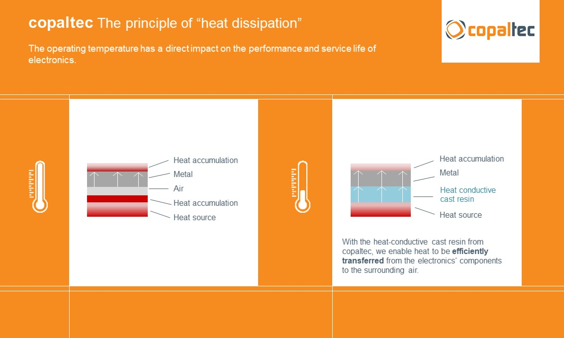 The principle of heat dissipation