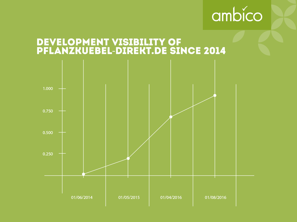 ambico - Development of visibility for pflanzkuebel-direkt.de
