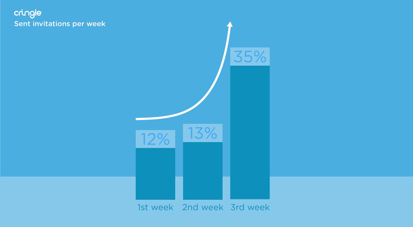 Cringle - Sent invitations per week