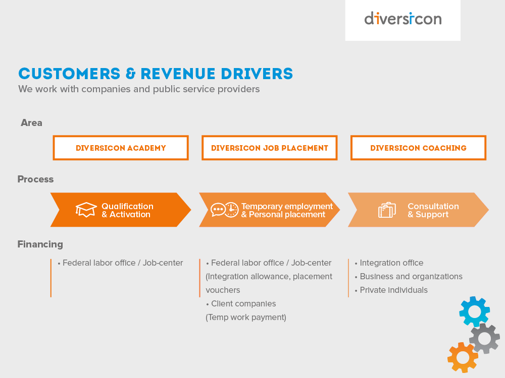 Customers and revenue drivers