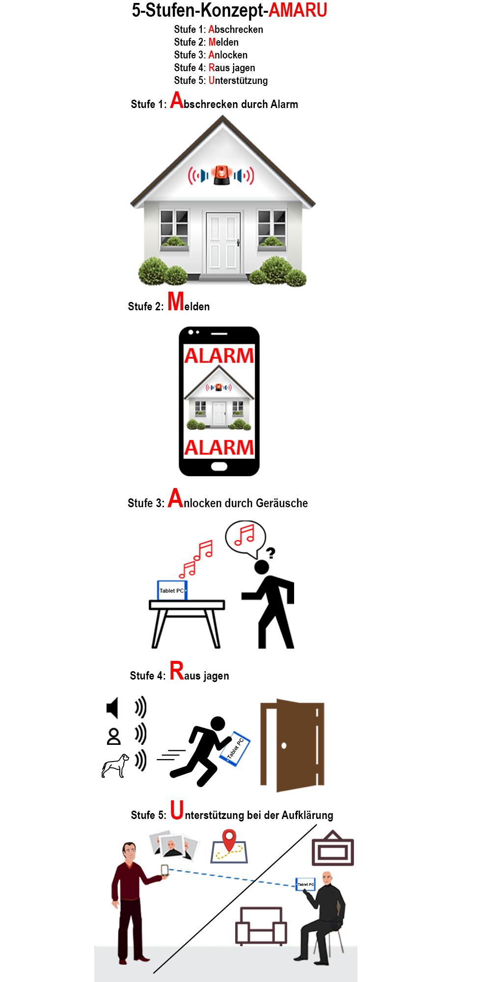 5-Stufen Konzept