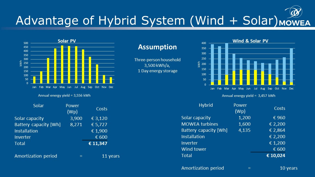 Advantage of Hybrid System