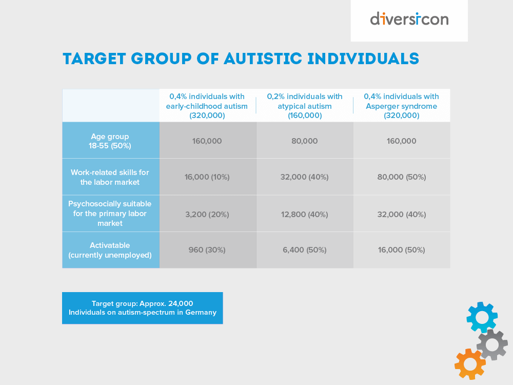 target group autists