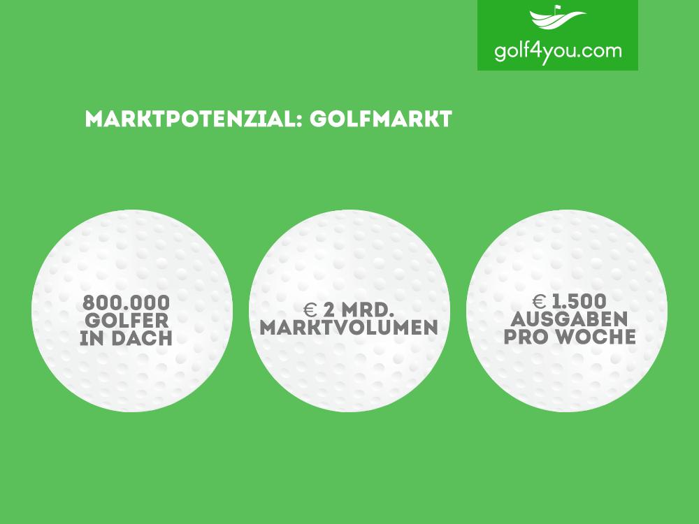 golf4you - Marktpotential
