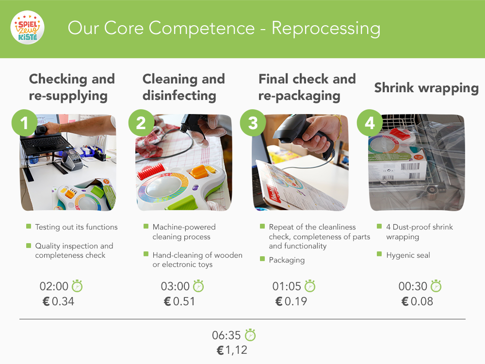 Our Core Competence -  Reprocessing