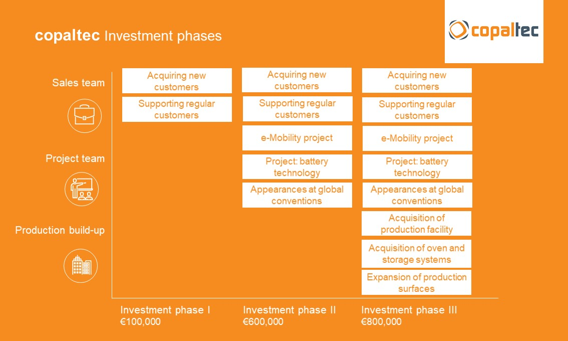 Investment phases