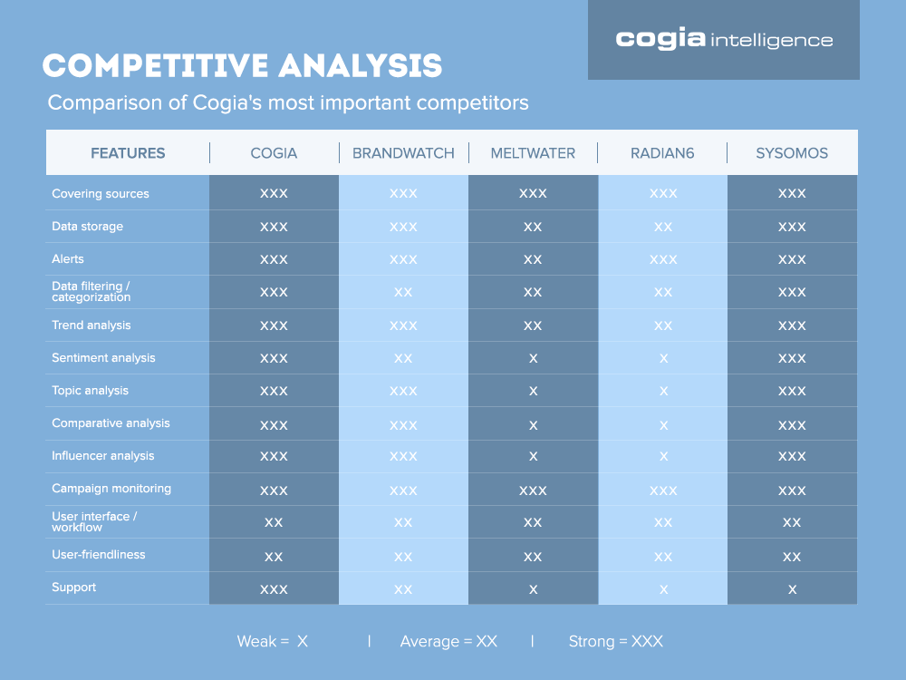 Cogia Competitive Analysis