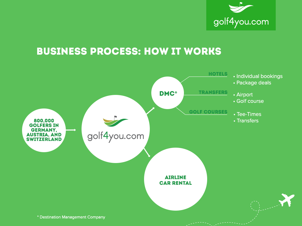 golf4you business process: how it works