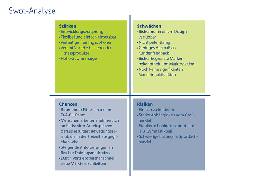 FitW Swot Analyse