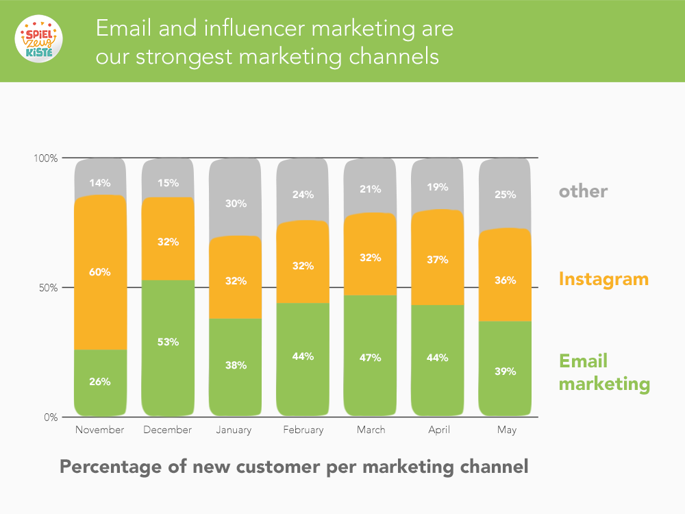 Email and influencer marketing are our strongest marketing channels