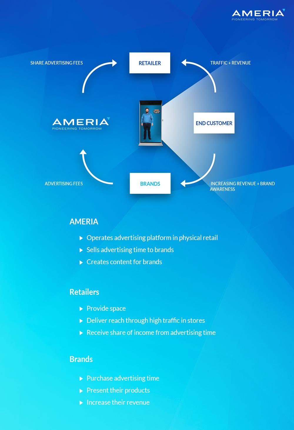 AMERIA - business model platform