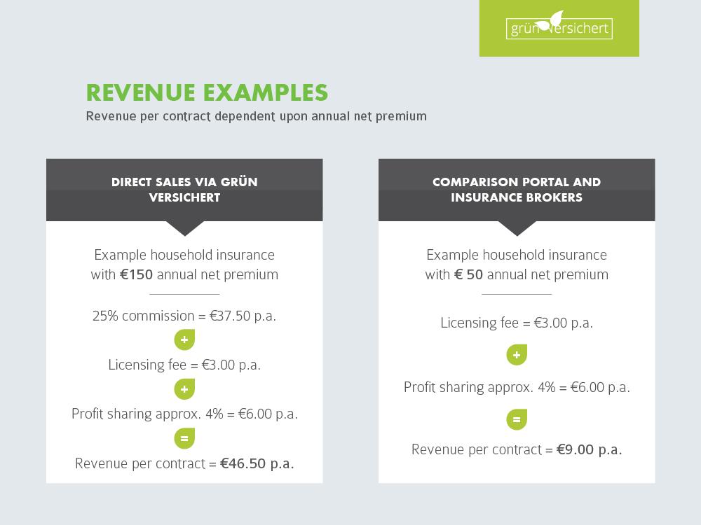 Revenue Examples