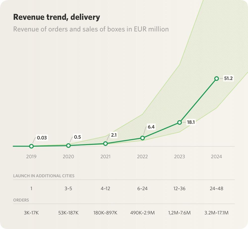 vanilla bean - revenue development delivery