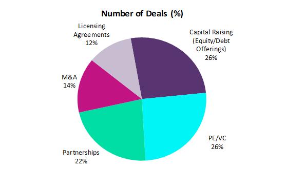 Beloren - Deals Pharmaindustrie