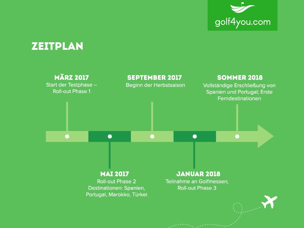 golf4you Zeitplan