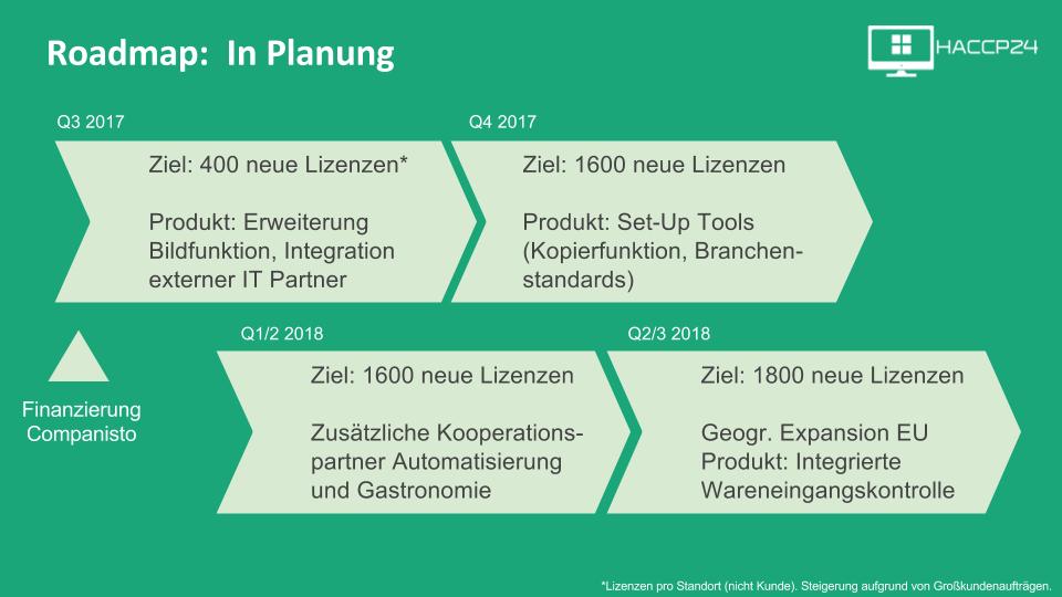 Roadmap - In Planung