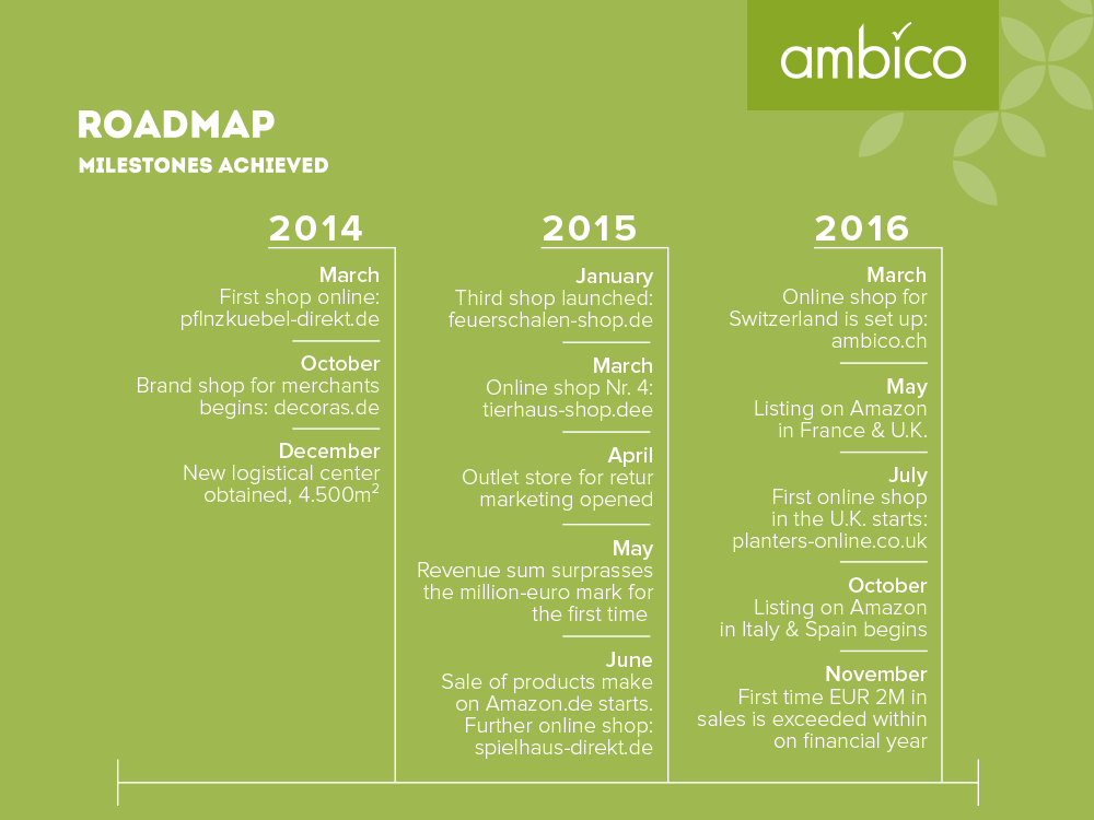 ambico - milestones achieved