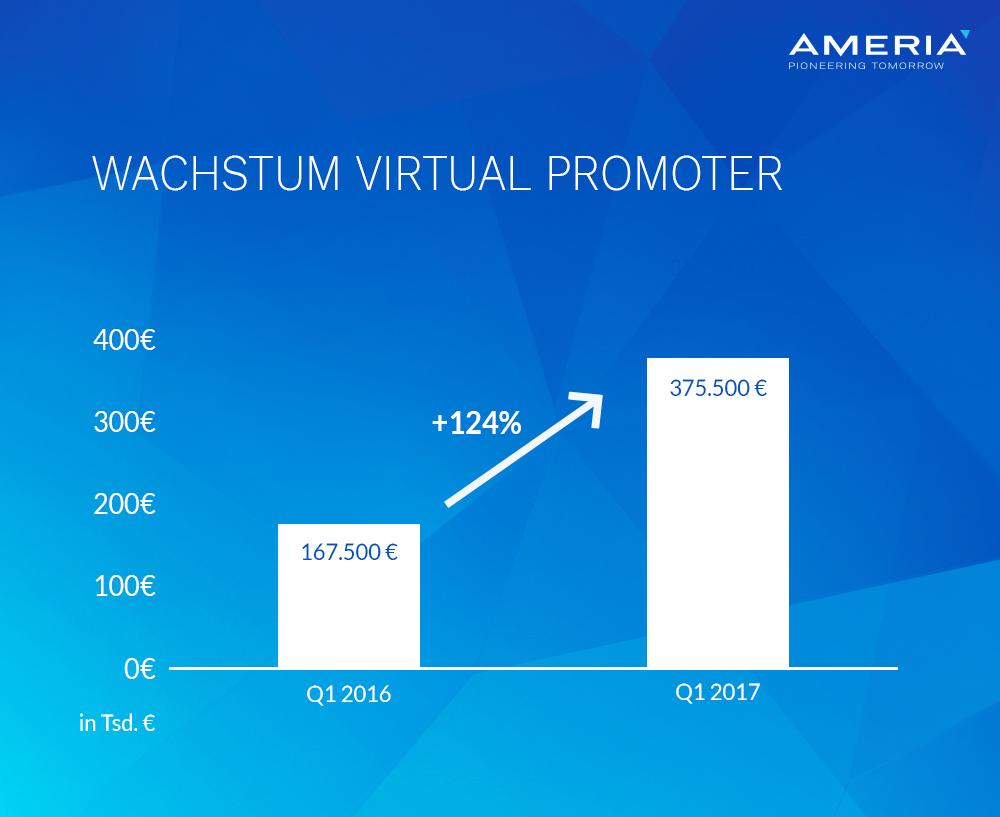 AMERIA - Vergleich Umsätze Virtual Promoter