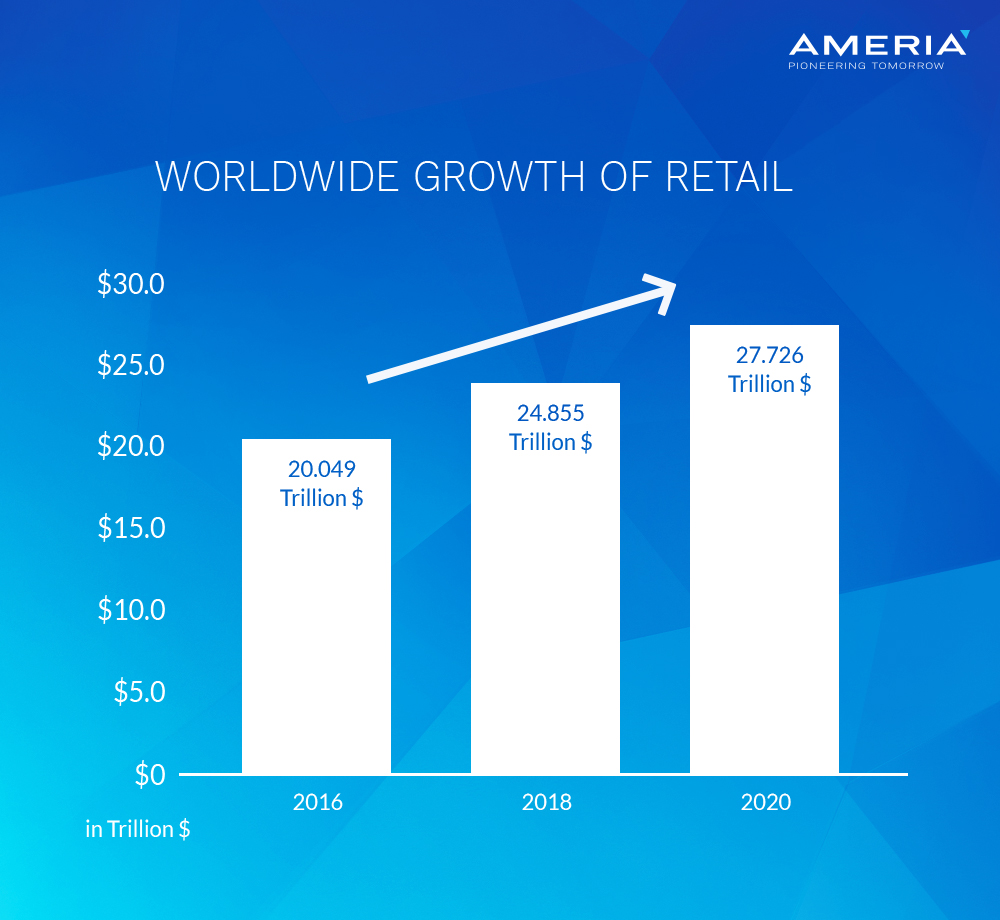 Worldwide Growth of retail