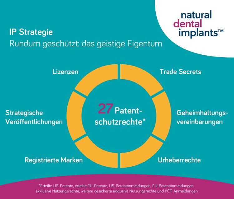IP Strategie Natural Dental Implants