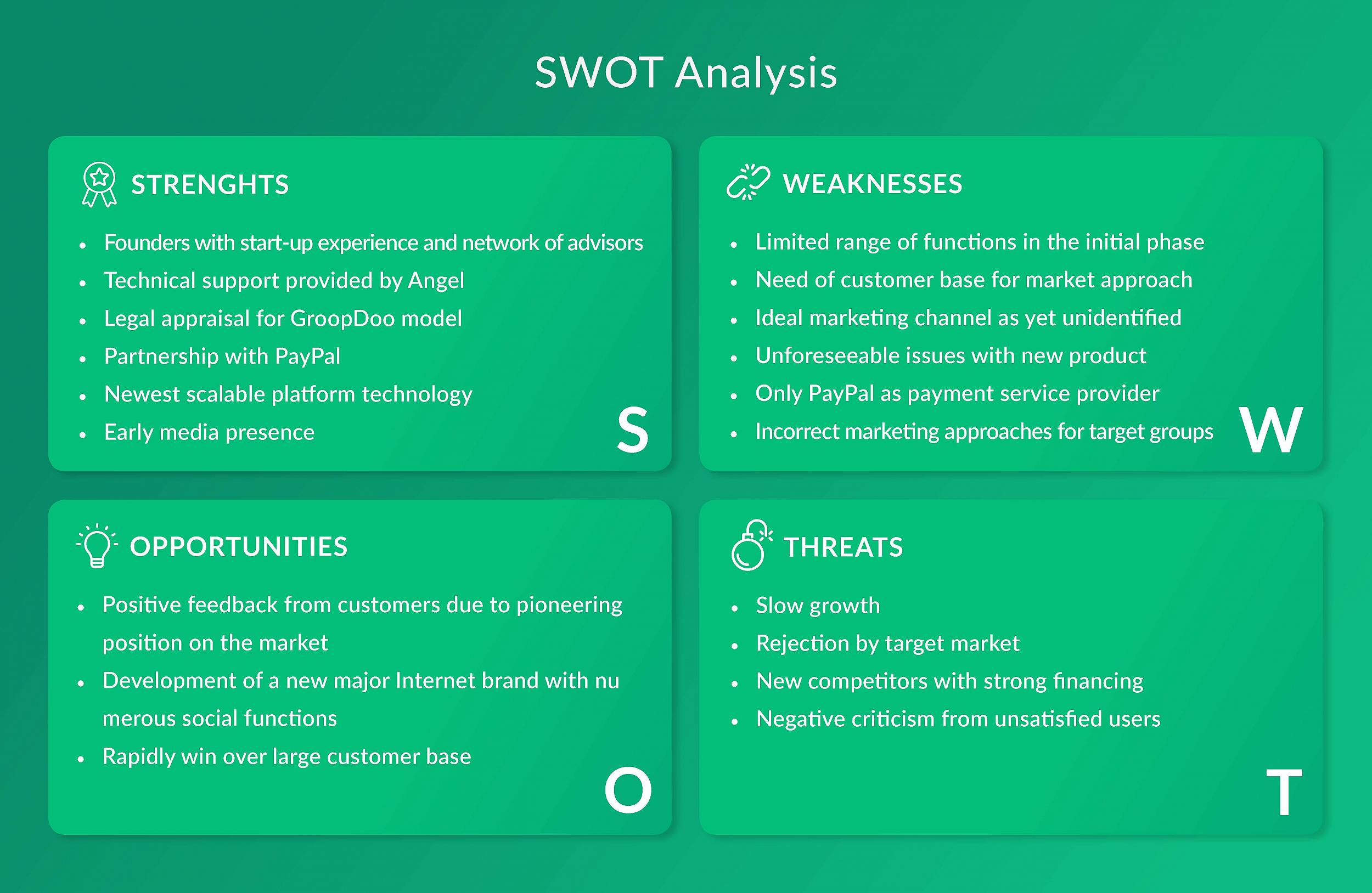 GroopDoo - SWOT Analysis