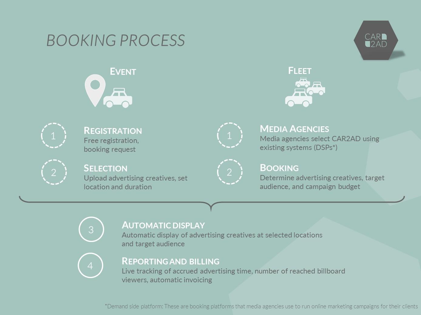 Booking Process CAR2AD