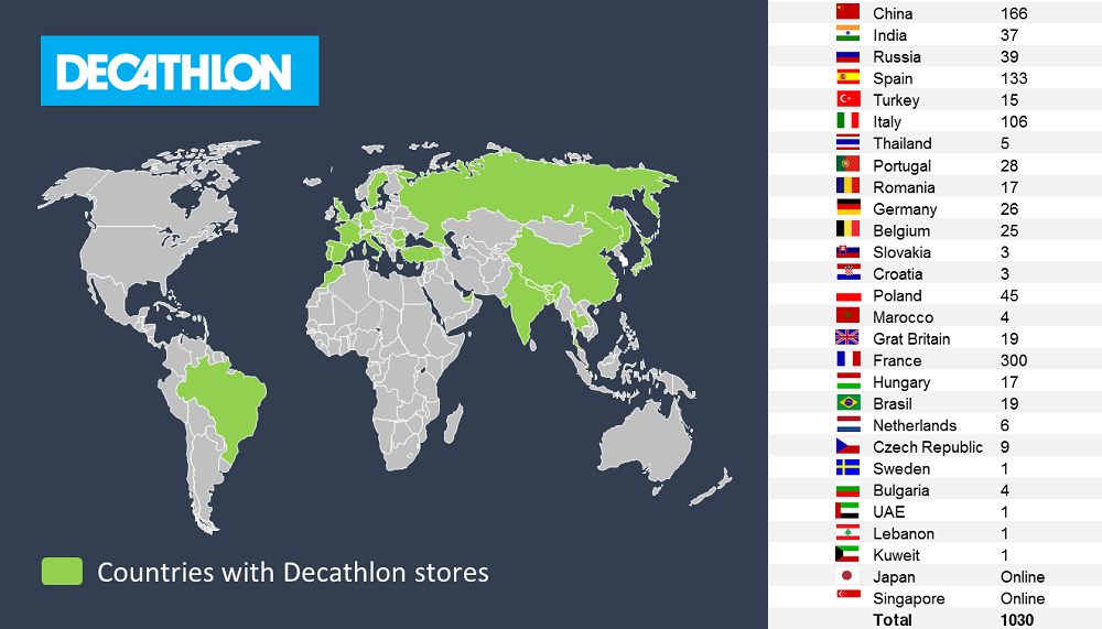 Countries with Decathlon stores