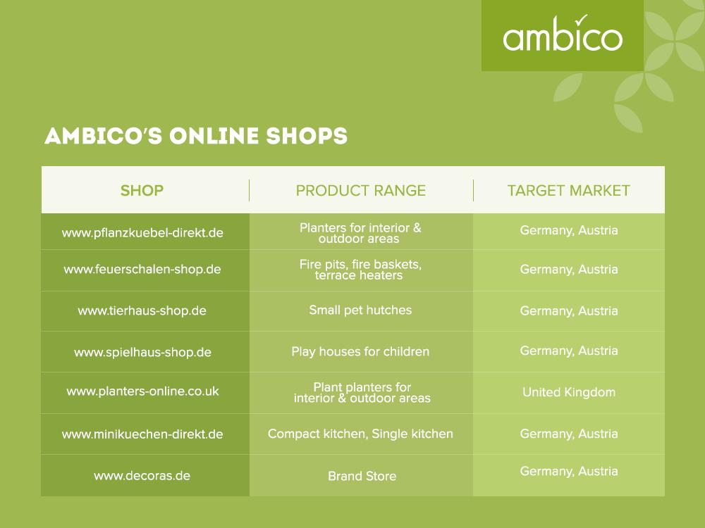 ambico - Online shops